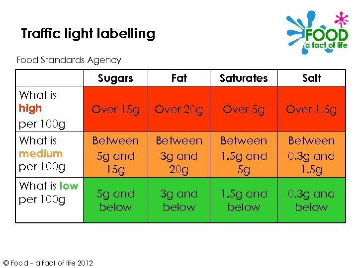 Traffic light labelling Food Standards Agency Sugars Fat Saturates Salt What is high per