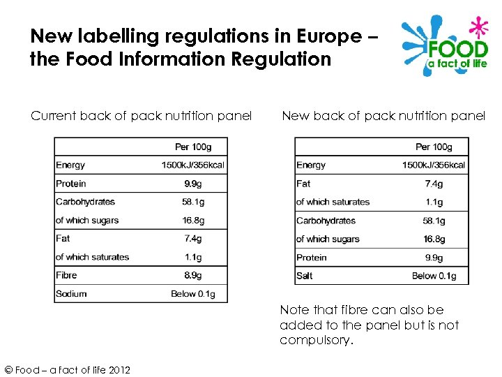 New labelling regulations in Europe – the Food Information Regulation Current back of pack