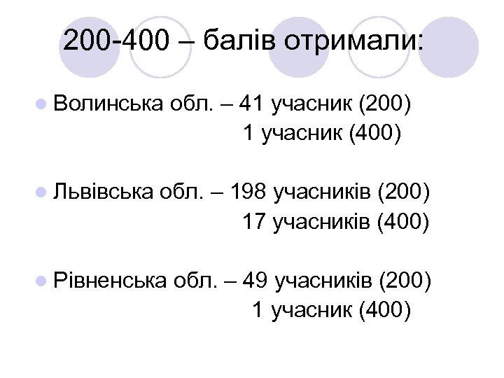 200 -400 – балів отримали: l Волинська обл. – 41 учасник (200) 1
