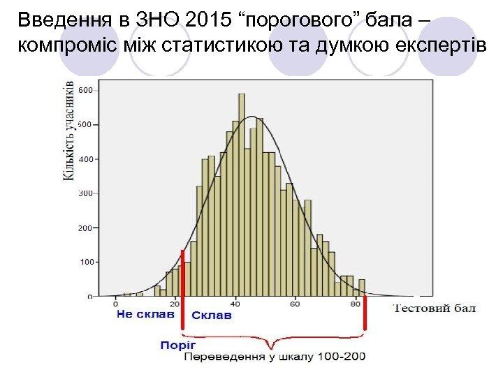 """Введення в ЗНО 2015 """"порогового"""" бала – компроміс між статистикою та думкою експертів"""