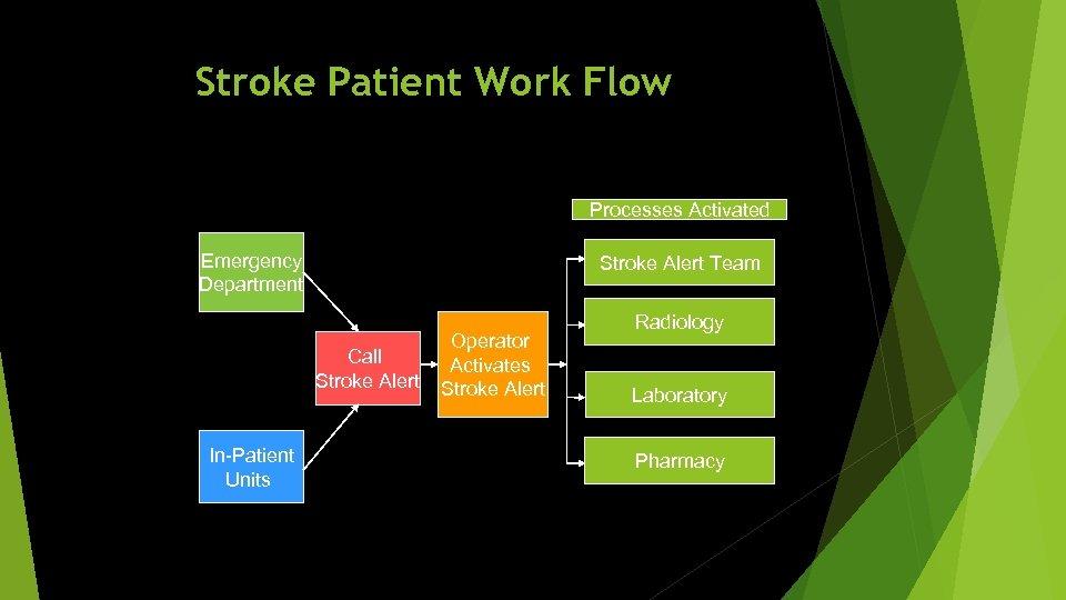 Stroke Patient Work Flow Processes Activated Emergency Department Stroke Alert Team Call Stroke Alert