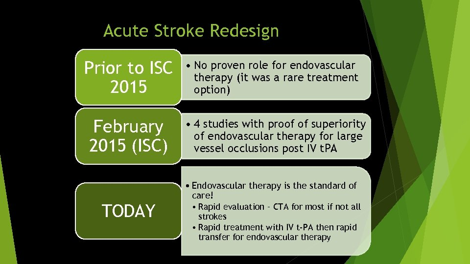 Acute Stroke Redesign Prior to ISC 2015 February 2015 (ISC) TODAY • No proven