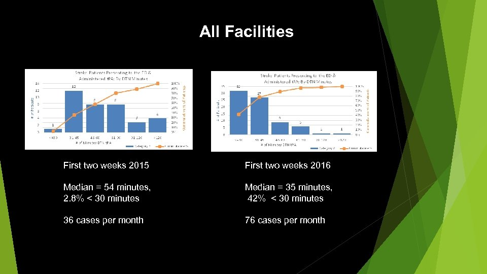 All Facilities First two weeks 2015 First two weeks 2016 Median = 54