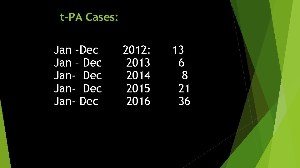 t-PA Cases: Jan –Dec Jan – Dec Jan- Dec 2012: 2013 2014 2015 2016