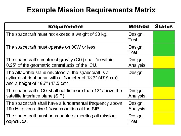 Example Mission Requirements Matrix Requirement Method The spacecraft must not exceed a weight of