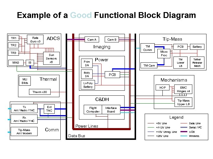 Example of a Good Functional Block Diagram Rate Gyro x 3 TR 1 ADCS