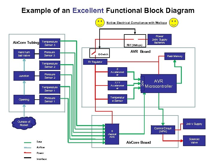 Example of an Excellent Functional Block Diagram Notice Electrical Compliance with Wallops Air. Core