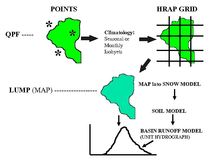 POINTS QPF ----- * * * LUMP (MAP) --------- HRAP GRID Climatology: Seasonal or