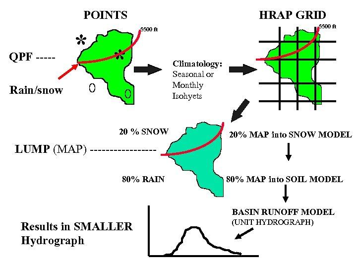 POINTS QPF ----- * HRAP GRID 5500 ft * Rain/snow 20 % SNOW Climatology: