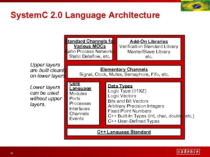 System. C 2. 0 Language Architecture Standard Channels for Add-On Libraries Various MOCs Verification