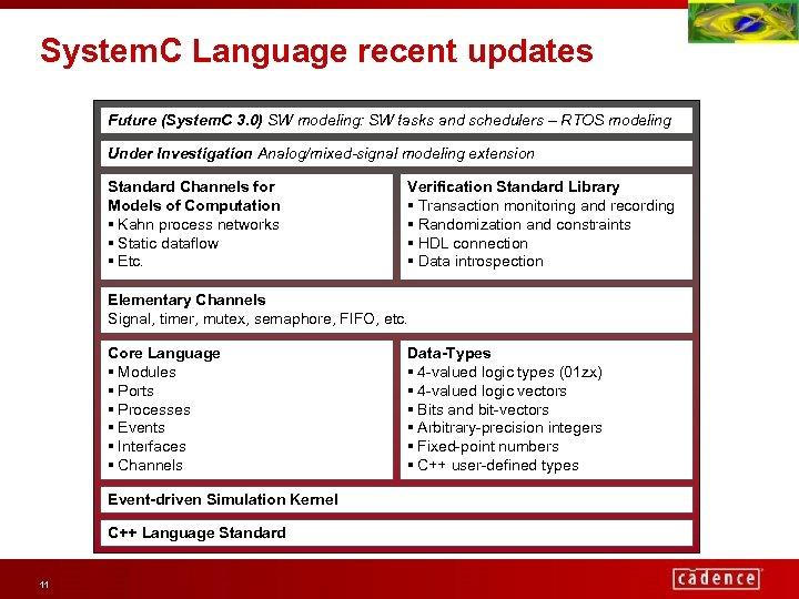 System. C Language recent updates Future (System. C 3. 0) SW modeling: SW tasks
