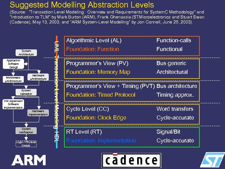 """Suggested Modelling Abstraction Levels (Source: """"Transaction Level Modeling: Overview and Requirements for System. C"""
