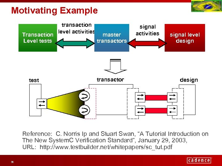 Motivating Example Transaction Level tests test transaction level activities master transactors transactor signal activities