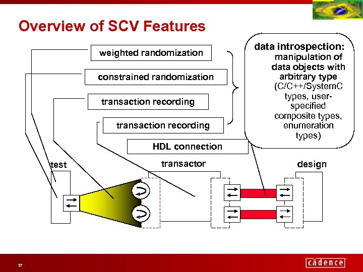 Overview of SCV Features weighted randomization constrained randomization transaction recording data introspection: manipulation of