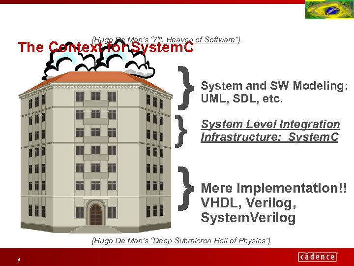 """(Hugo De Man's """" 7 th. Heaven of Software"""") The Context for System. C"""