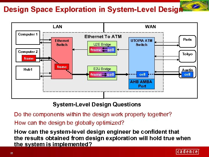 Design Space Exploration in System-Level Design LAN Computer 1 Ethernet Switch WAN Ethernet To