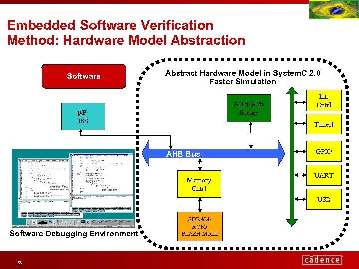 Embedded Software Verification Method: Hardware Model Abstraction Software Abstract Hardware Model in System. C