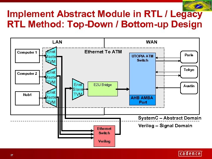 Implement Abstract Module in RTL / Legacy RTL Method: Top-Down / Bottom-up Design LAN