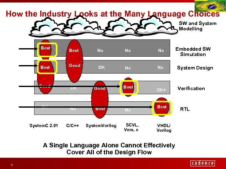 How the Industry Looks at the Many Language Choices SW and System Modelling Best