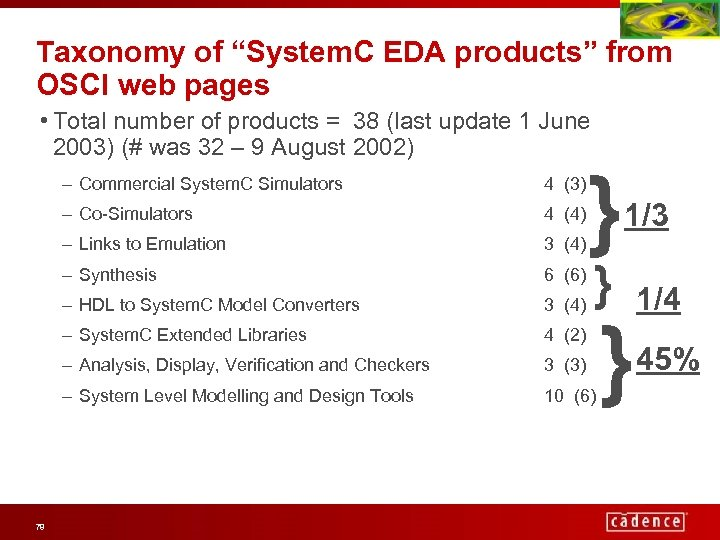 """Taxonomy of """"System. C EDA products"""" from OSCI web pages • Total number of"""