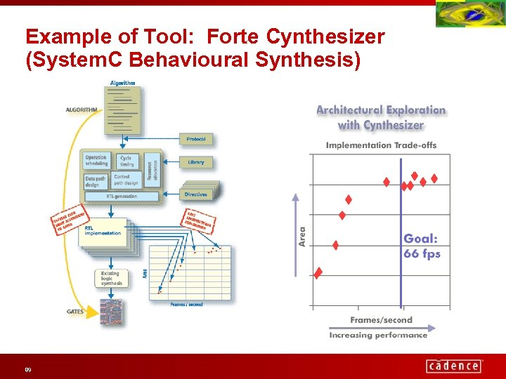 Example of Tool: Forte Cynthesizer (System. C Behavioural Synthesis) 89