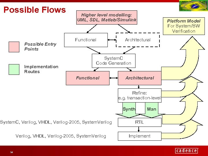 Possible Flows Possible Entry Points Implementation Routes Higher level modelling: UML, SDL, Matlab/Simulink Functional