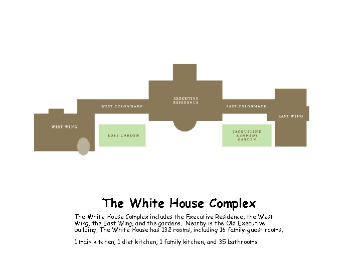 The White House Complex includes the Executive Residence, the West Wing, the East Wing,