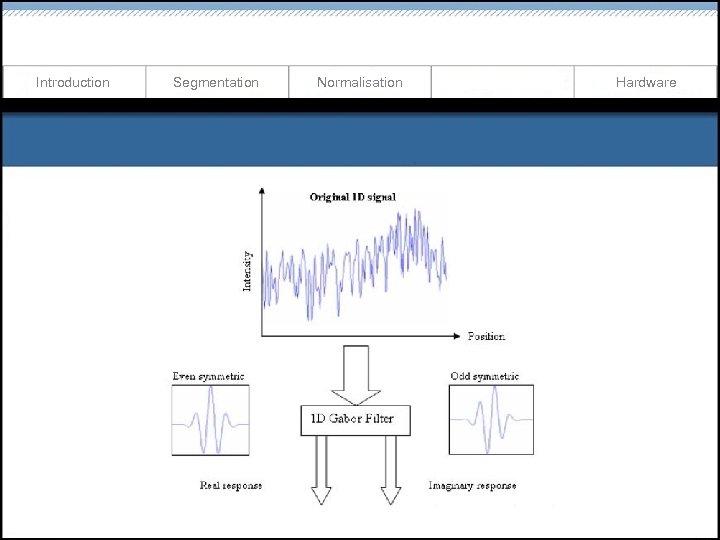Introduction Segmentation Normalisation Hardware