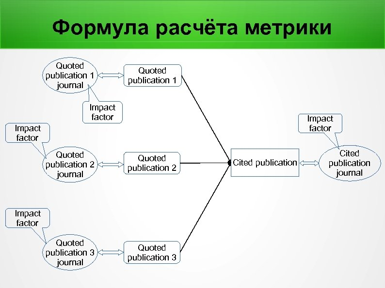 Формула расчёта метрики Quoted publication 1 journal Quoted publication 1 Impact factor Quoted publication