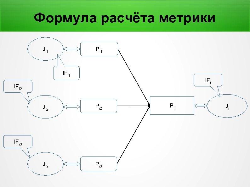 Формула расчёта метрики Ji 1 Pi 1 IFi IFi 2 Ji 2 Pi 2