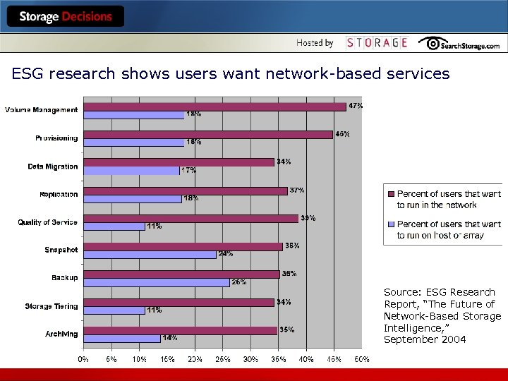 "ESG research shows users want network-based services Source: ESG Research Report, ""The Future of"