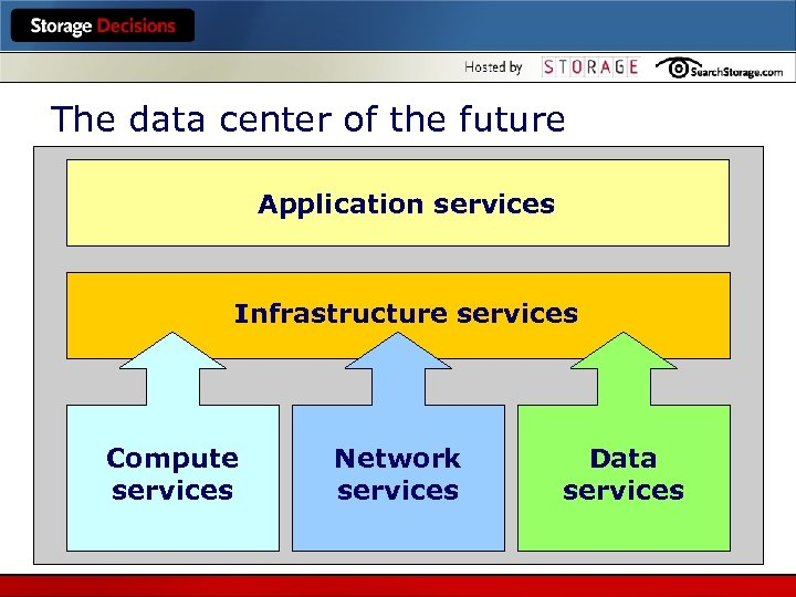 The data center of the future Application services Infrastructure services Compute services Network services