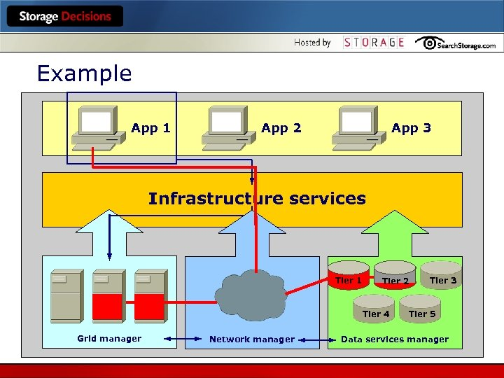 Example App 1 App 2 App 3 Infrastructure services Tier 1 Tier 2 Tier