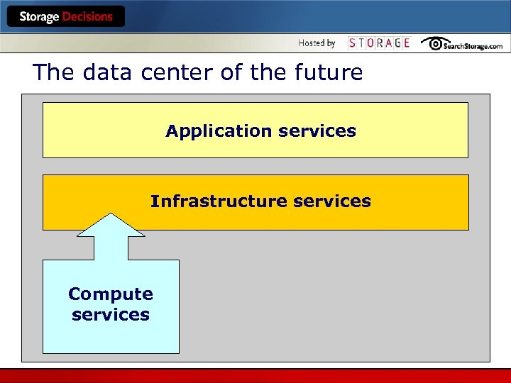The data center of the future Application services Infrastructure services Compute services