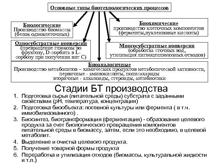 Основные типы биотехнологических процессов Биологические Производство биомассы (белок одноклеточных) Односубстратные конверсии (превращение глюкозы во