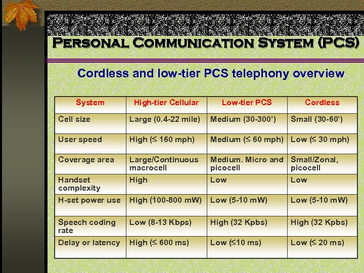 Personal Communication System (PCS) Cordless and low-tier PCS telephony overview System High-tier Cellular Low-tier