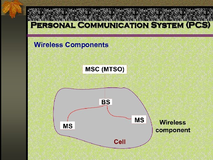 Personal Communication System (PCS) Wireless Components