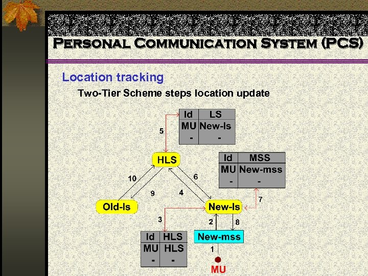Personal Communication System (PCS) Location tracking Two-Tier Scheme steps location update