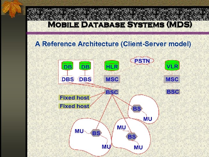 Mobile Database Systems (MDS) A Reference Architecture (Client-Server model)