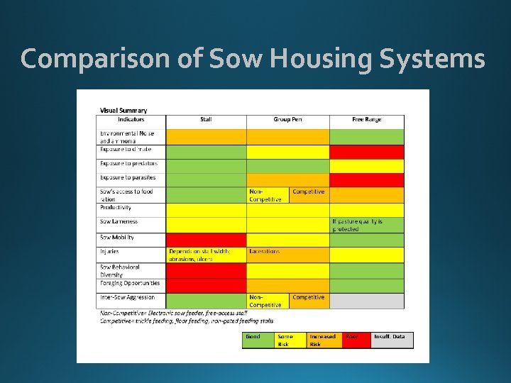 Comparison of Sow Housing Systems