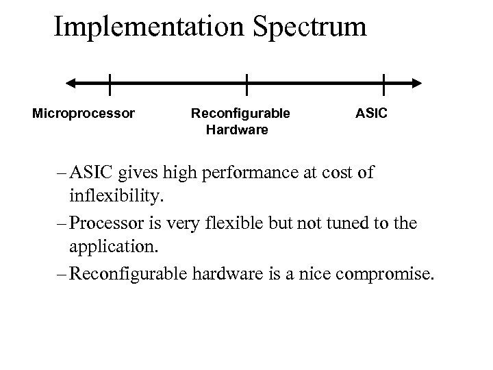 Implementation Spectrum Microprocessor Reconfigurable Hardware ASIC – ASIC gives high performance at cost of