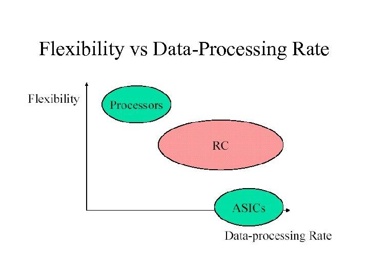 Flexibility vs Data-Processing Rate