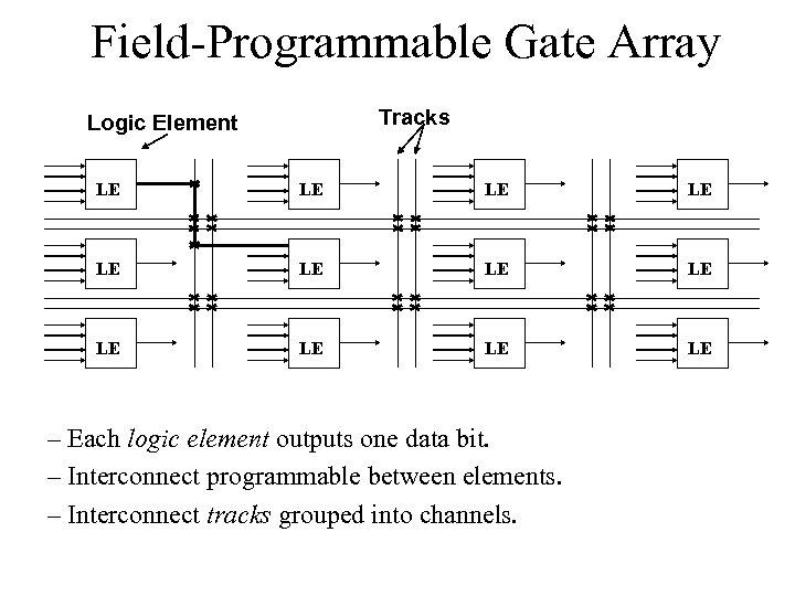 Field-Programmable Gate Array Tracks Logic Element LE LE LE – Each logic element outputs