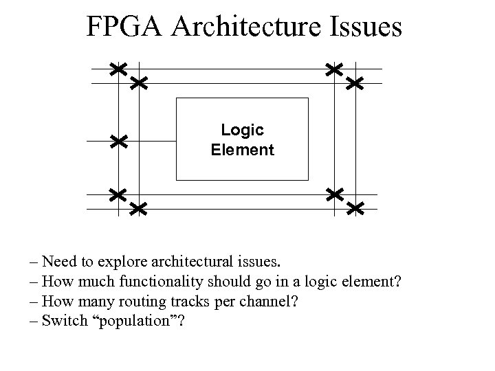 FPGA Architecture Issues Logic Element – Need to explore architectural issues. – How much