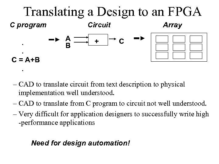 Translating a Design to an FPGA C program. . C = A+B. Circuit A