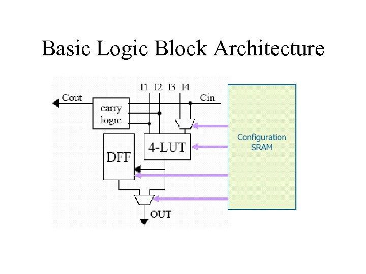 Basic Logic Block Architecture