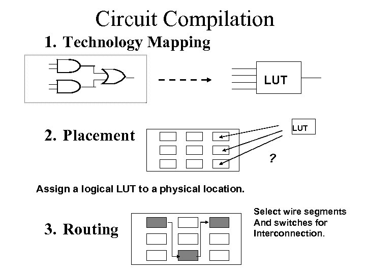 Circuit Compilation 1. Technology Mapping LUT 2. Placement ? Assign a logical LUT to
