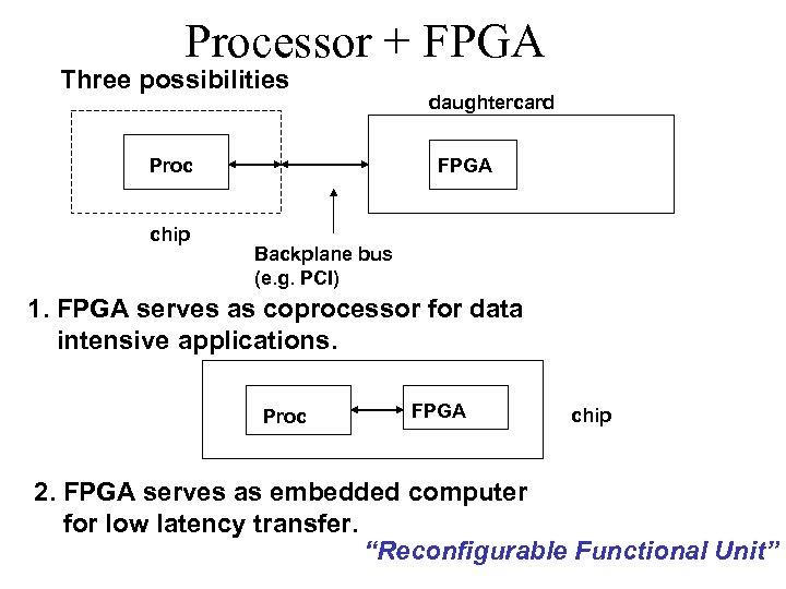 Processor + FPGA Three possibilities Proc chip daughtercard FPGA Backplane bus (e. g. PCI)