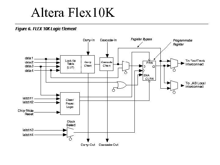 Altera Flex 10 K
