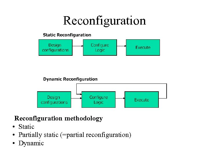 Reconfiguration methodology • Static • Partially static (=partial reconfiguration) • Dynamic